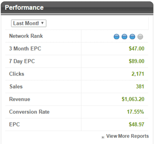 Affiliate Marketing Networks | Make Money Online | Affiliate Marketing Tips