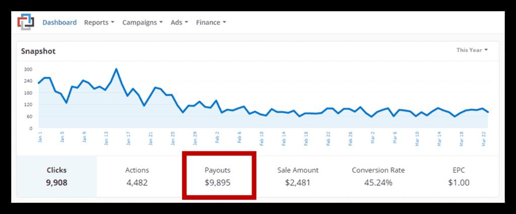 Impact Radius affiliate payout