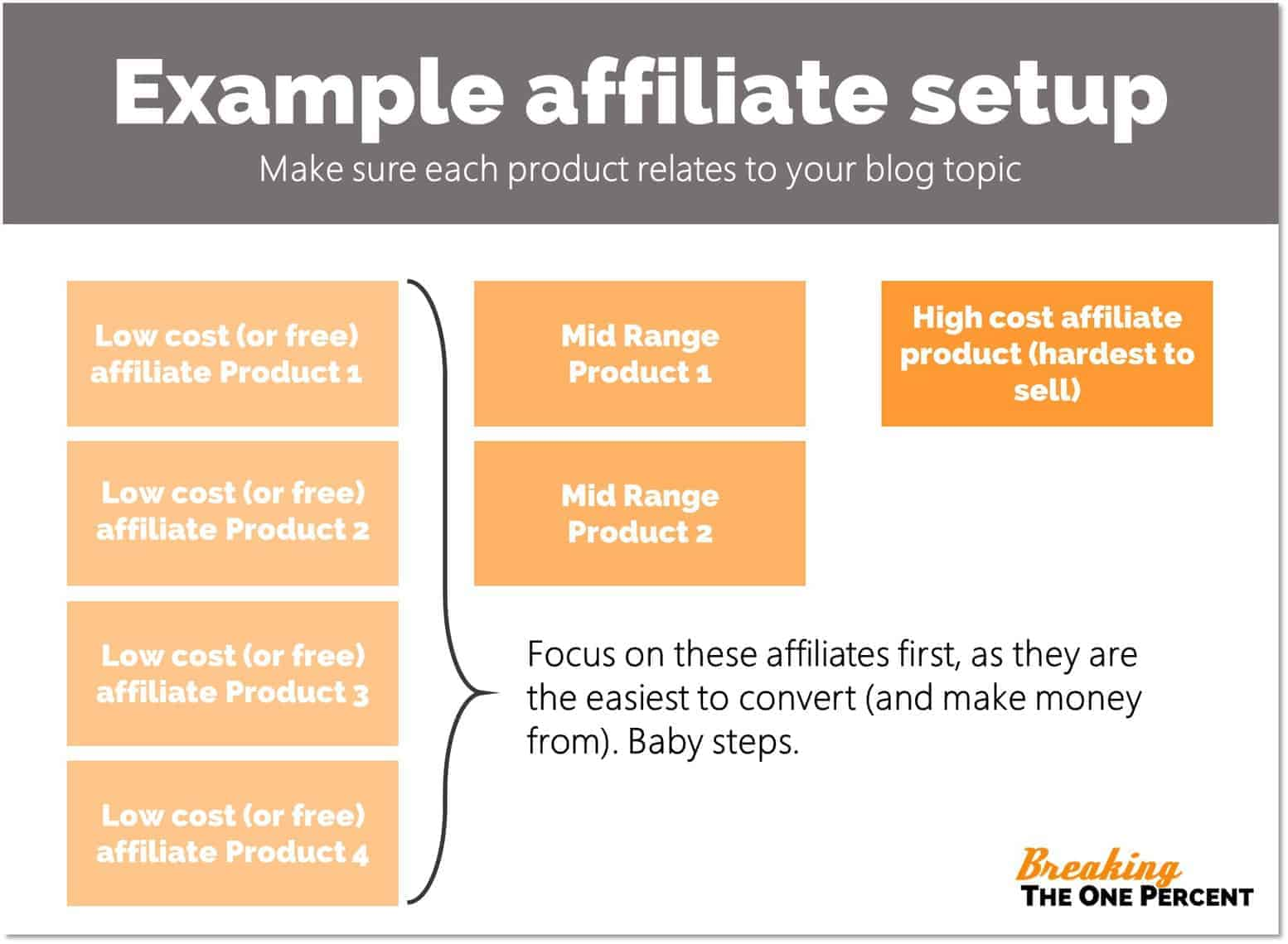 Example Affiliate Marketing Strategy