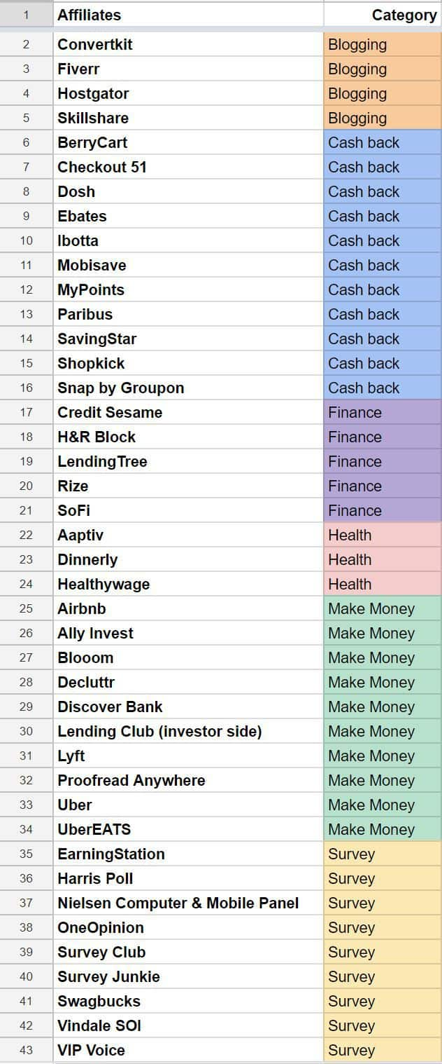 Blog income report affiliate spreadsheet