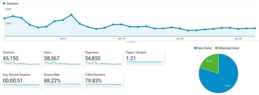 January Google Analytics Traffic for DollarSprout