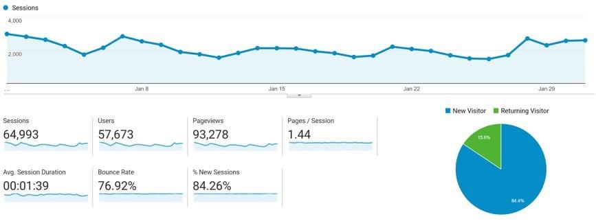January Google Analytics Traffic for VTX Capital