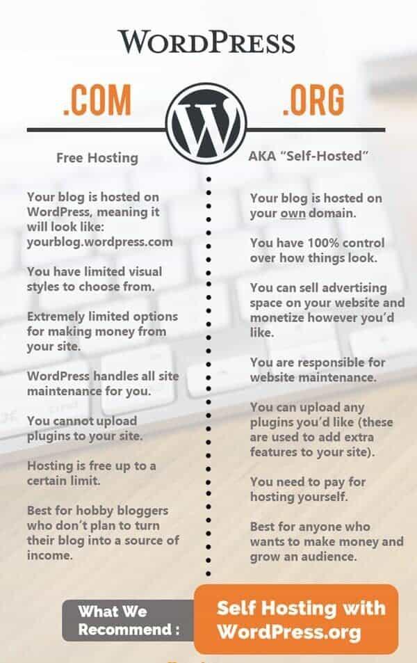 WordPress.com versus WordPress.org comparison chart