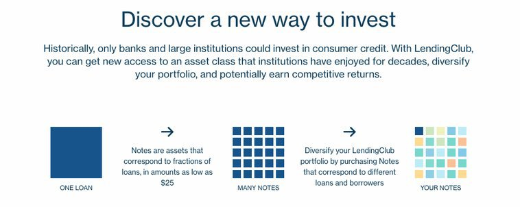 How to invest with LendingClub