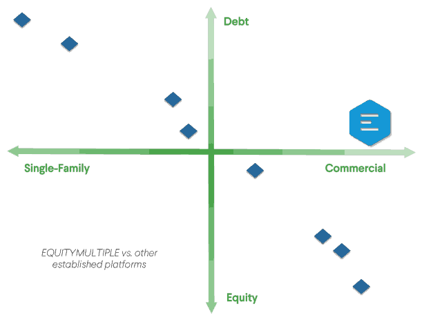 Equity Multiple real estate - focus on institutional commercial real estate compared to competitors