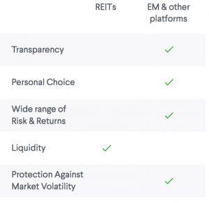 REITs versus Equity Multiple Comparison Chart