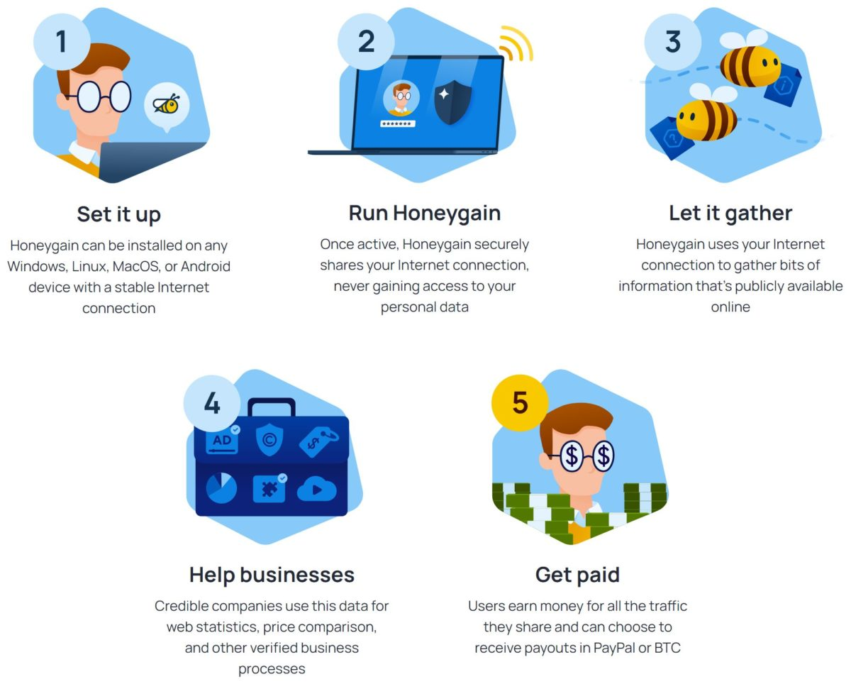 how to make money passively with the honeygain app