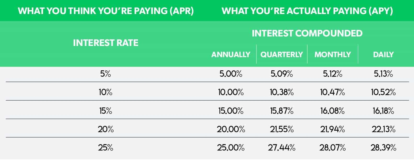 APY vs. APR: What You Think You're Paying vs. What You're Actually Paying