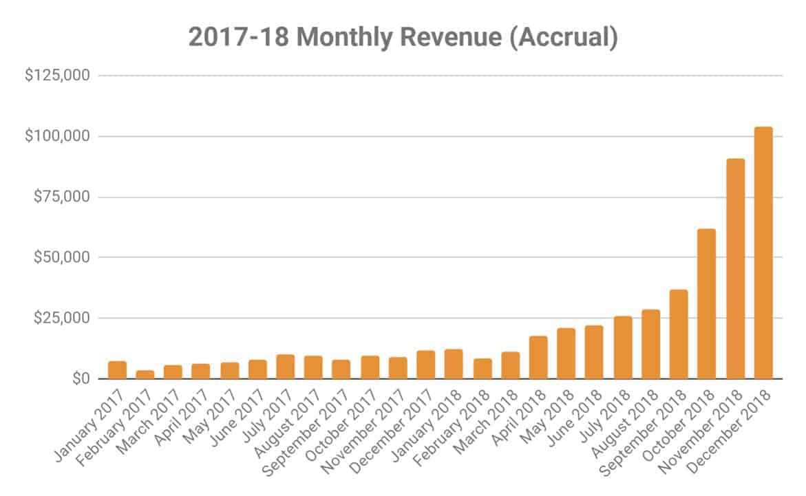 blog revenue graph