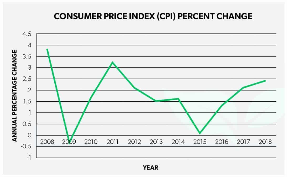 Consumer Price Index Annual Percent Change Graph 2008-2018