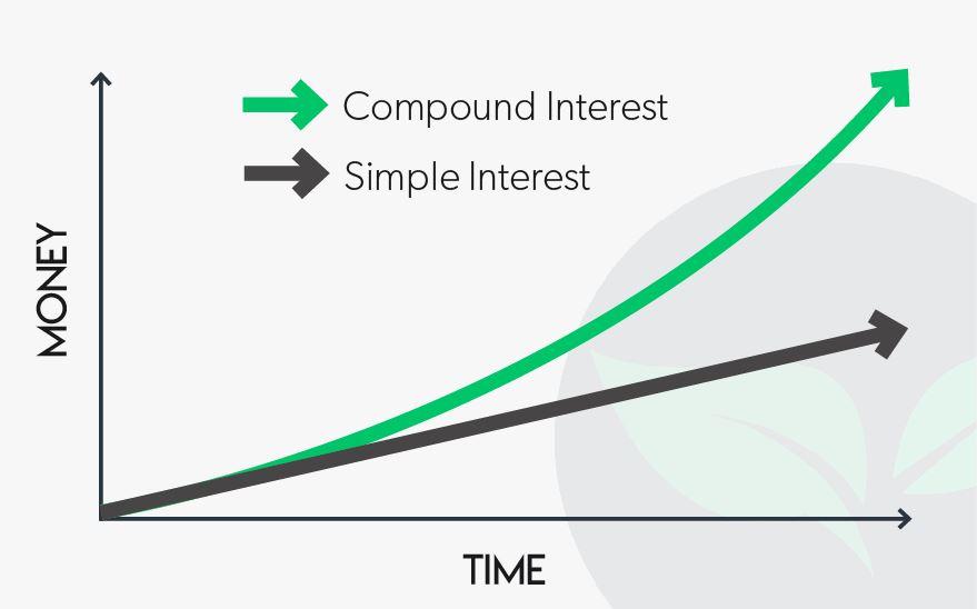 simple vs compound interest graph