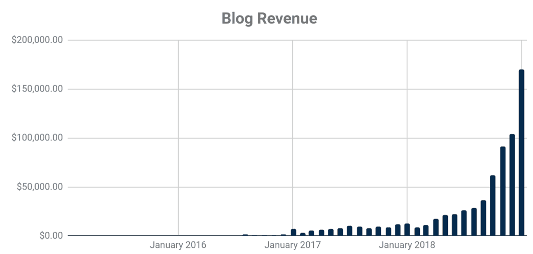 DollarSprout Blog Revenue