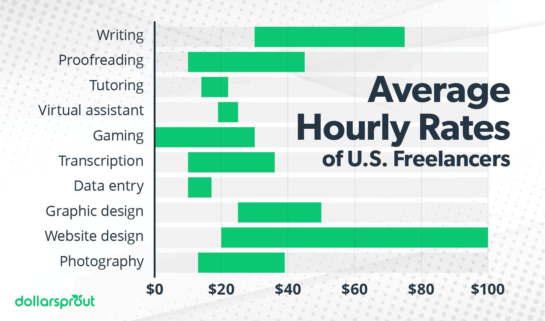 Average Freelancer Hourly Rates