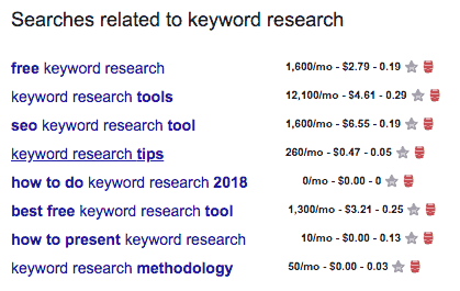 Keyword Research Related Searches
