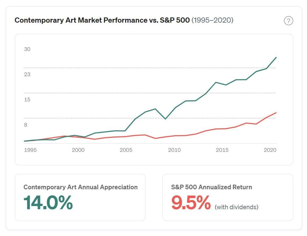 masterworks art investing performance vs s&p 500