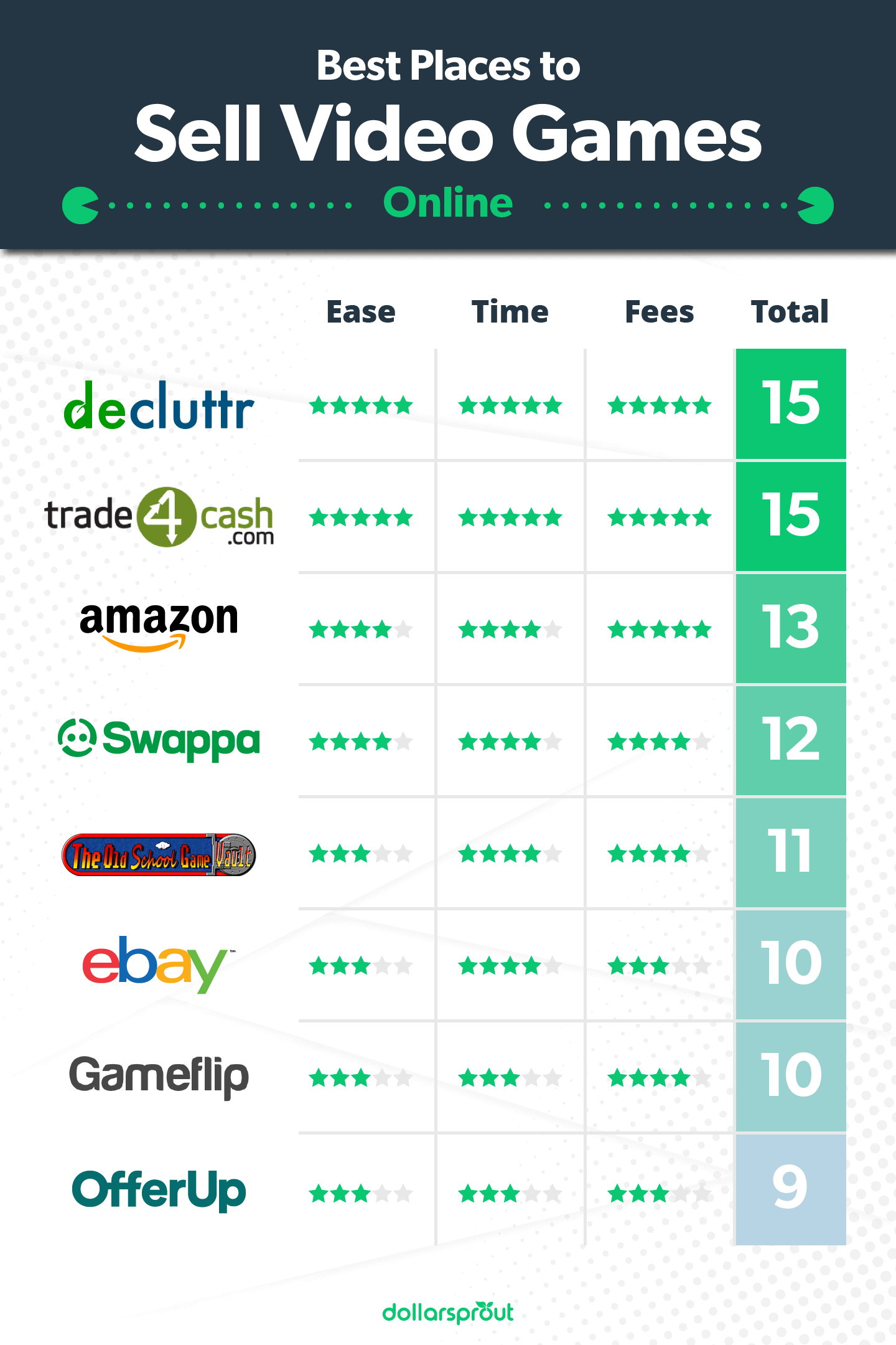 Best Places to Sell Video Games Online