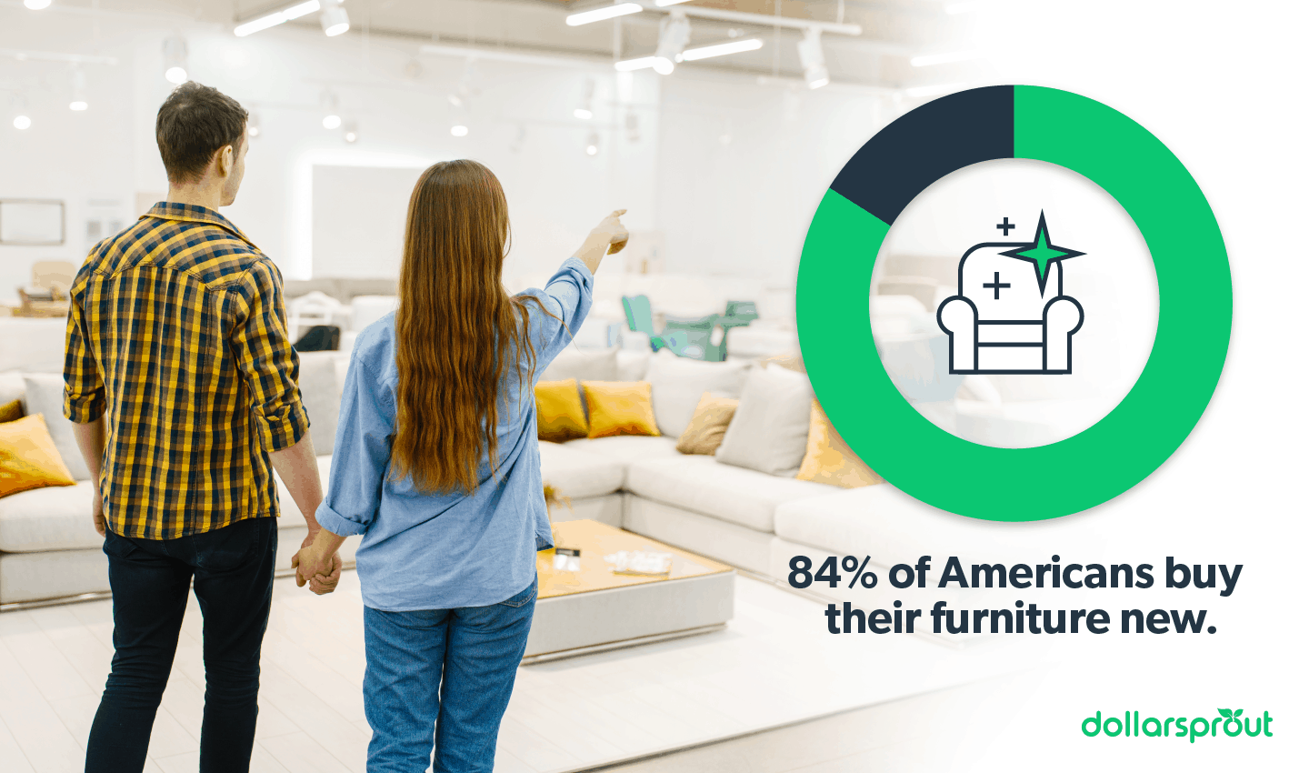 Percent of Americans who buy their furniture new