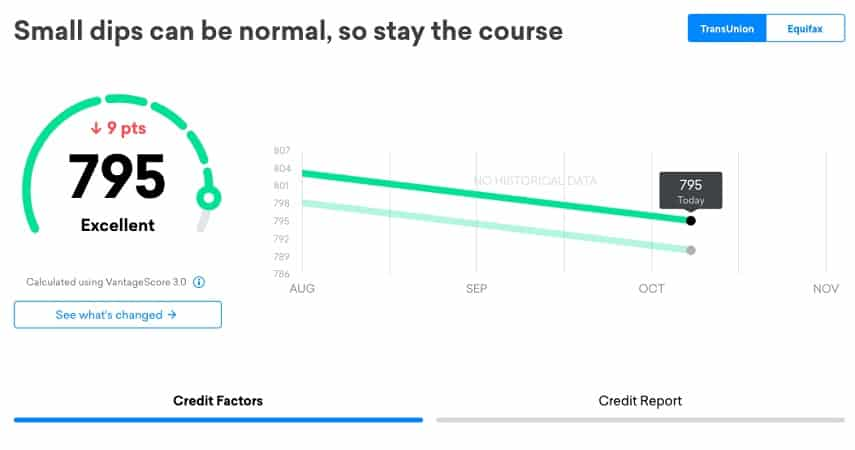Credit Karma uses VantageScore 3.0 as a credit scoring model