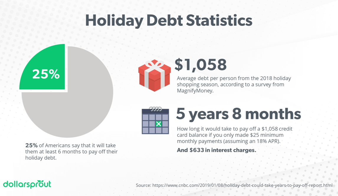 Chart showing alarming consumer debt statistics for Americans during holiday shopping season.
