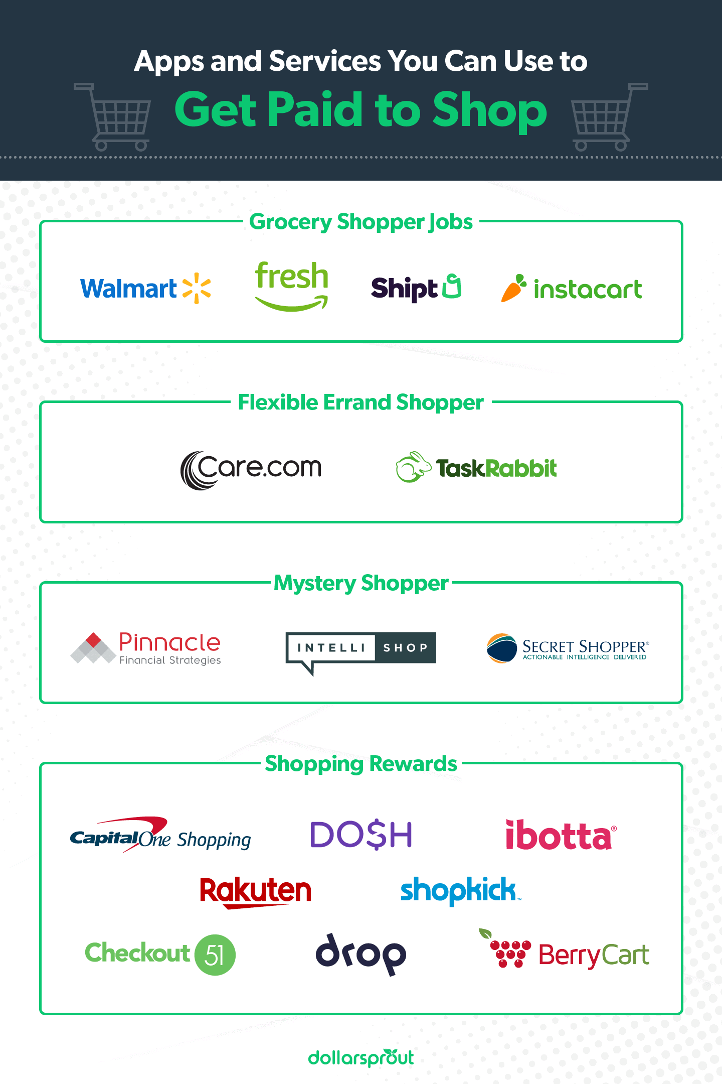 Apps and Services You Can Use to Get Paid to Shop