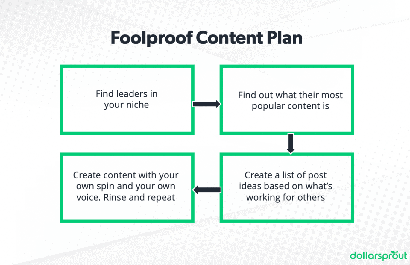 4 steps to creating a simple and effective content strategy
