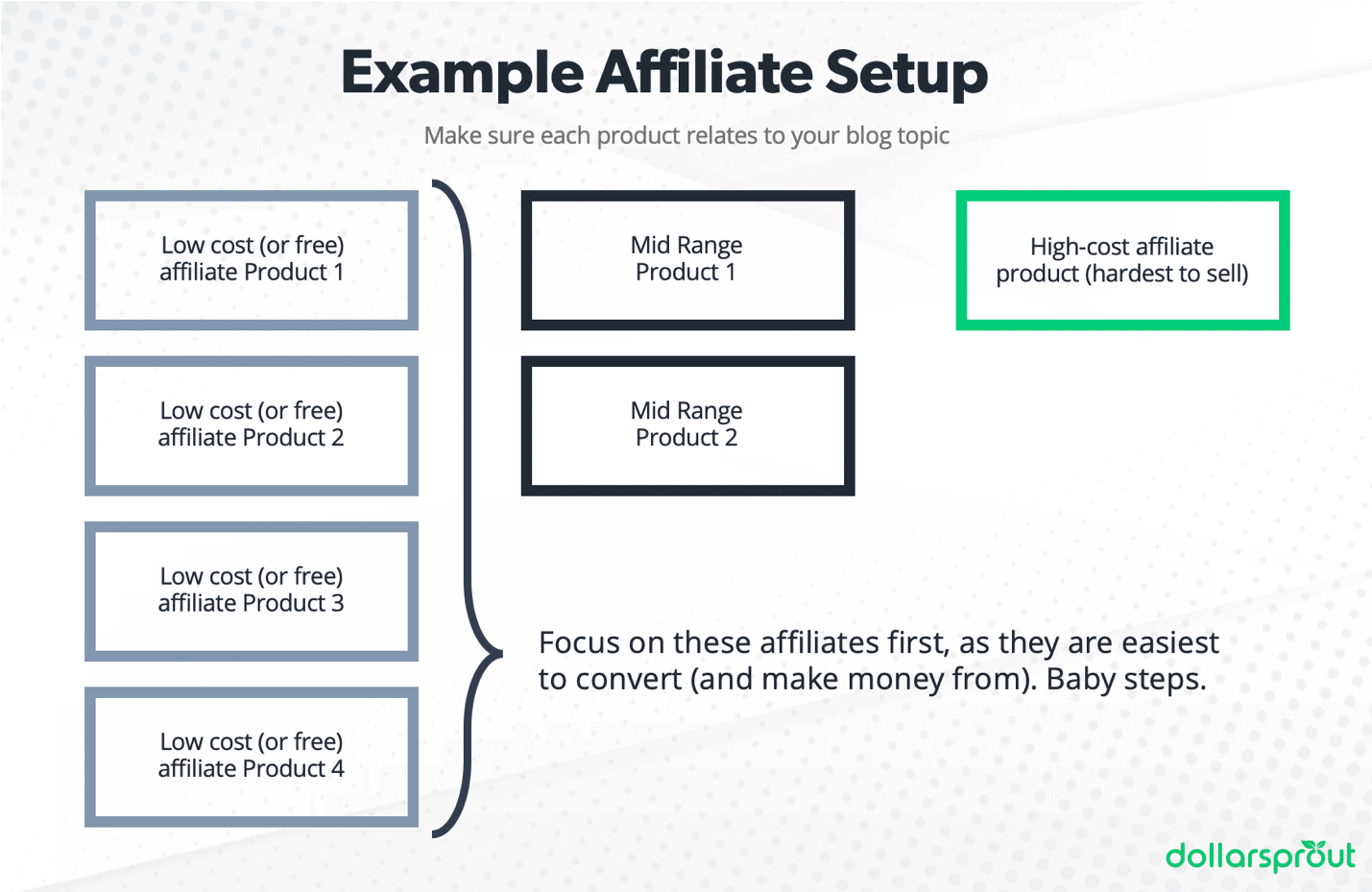 Example affiliate marketing setup for new bloggers that want to make money from their blog