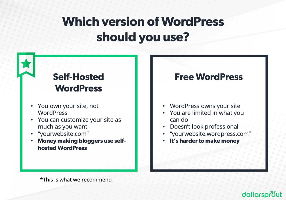Self-hosted vs. free wordpress