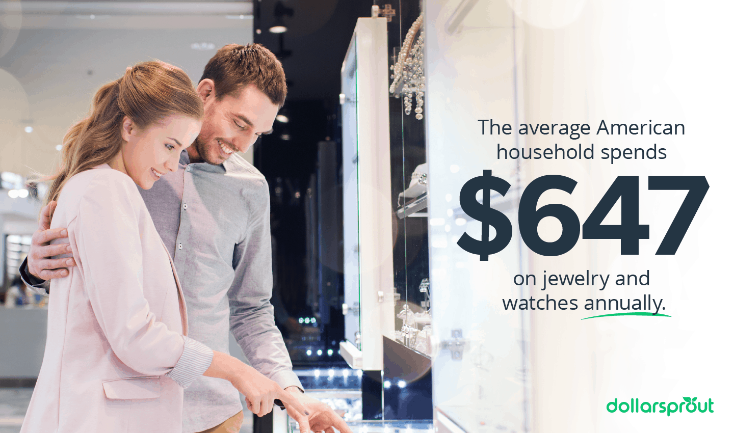 Average annual spending on jewelry and watches per household