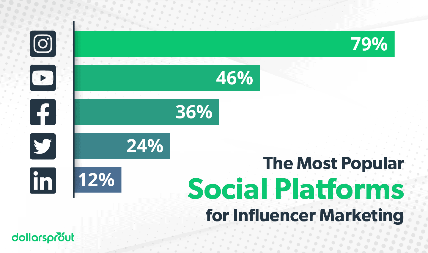 The Most Popular Social Platforms for Influencer Marketing