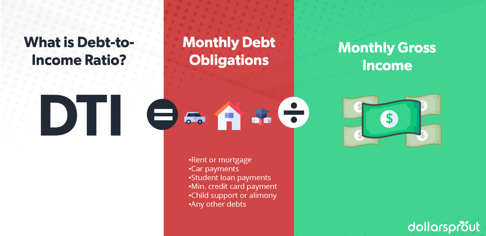 Infographic showing how the debt to income ratio is calculated