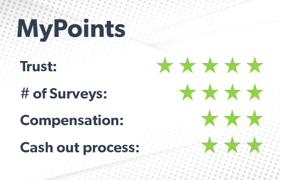 MyPoints rating