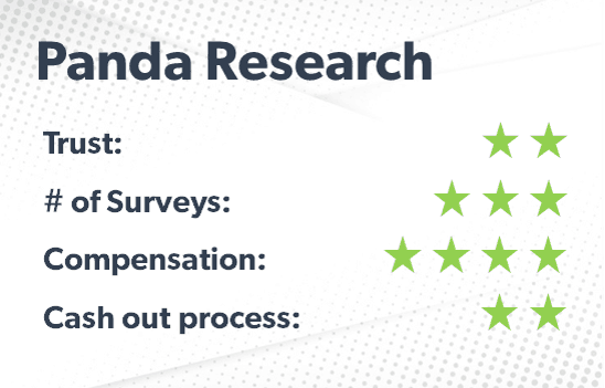 Panda Research rating