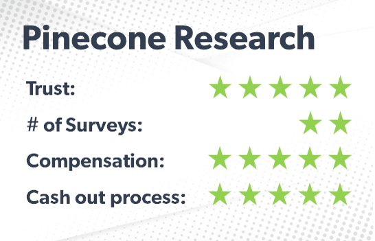 Pinecone Research rating
