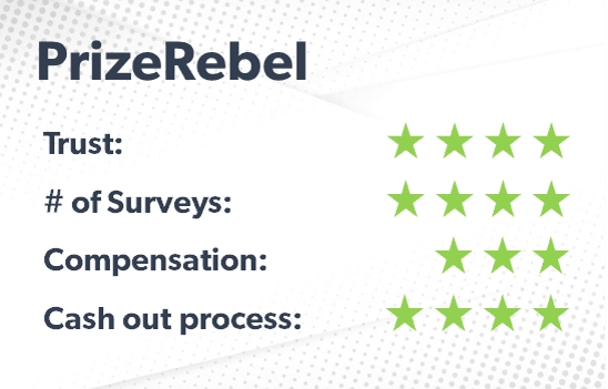 PrizeRebel rating