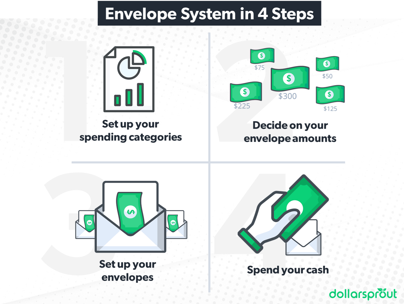 envelope system for budgeting
