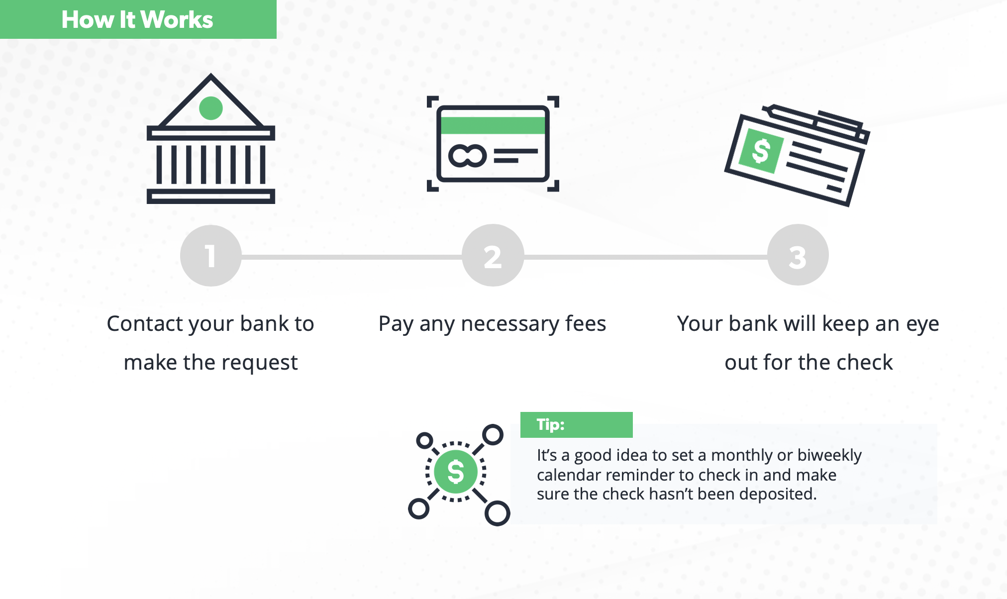 Diagram showing the three steps to stopping payment on a check