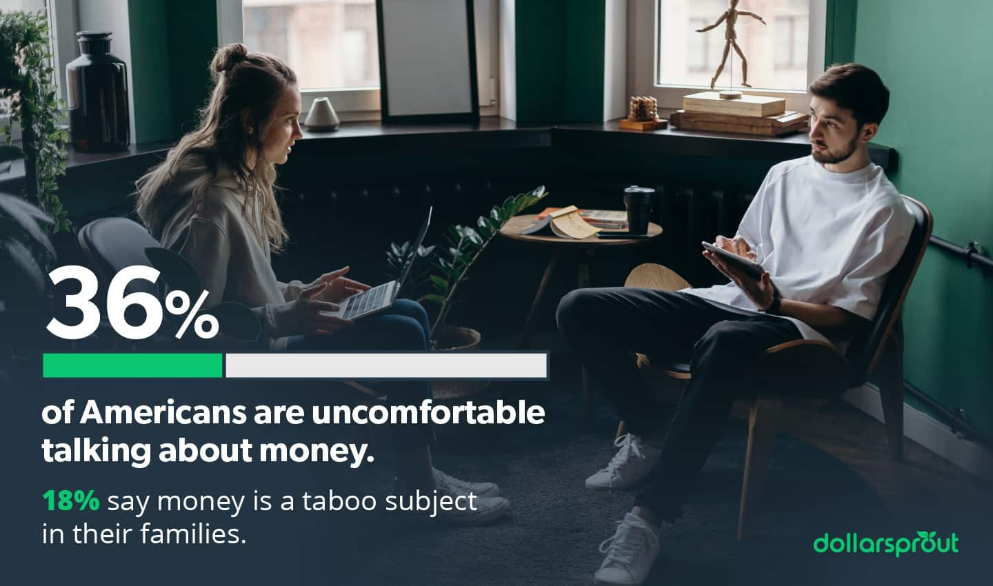 36% of Americans are uncomfortable talking about money