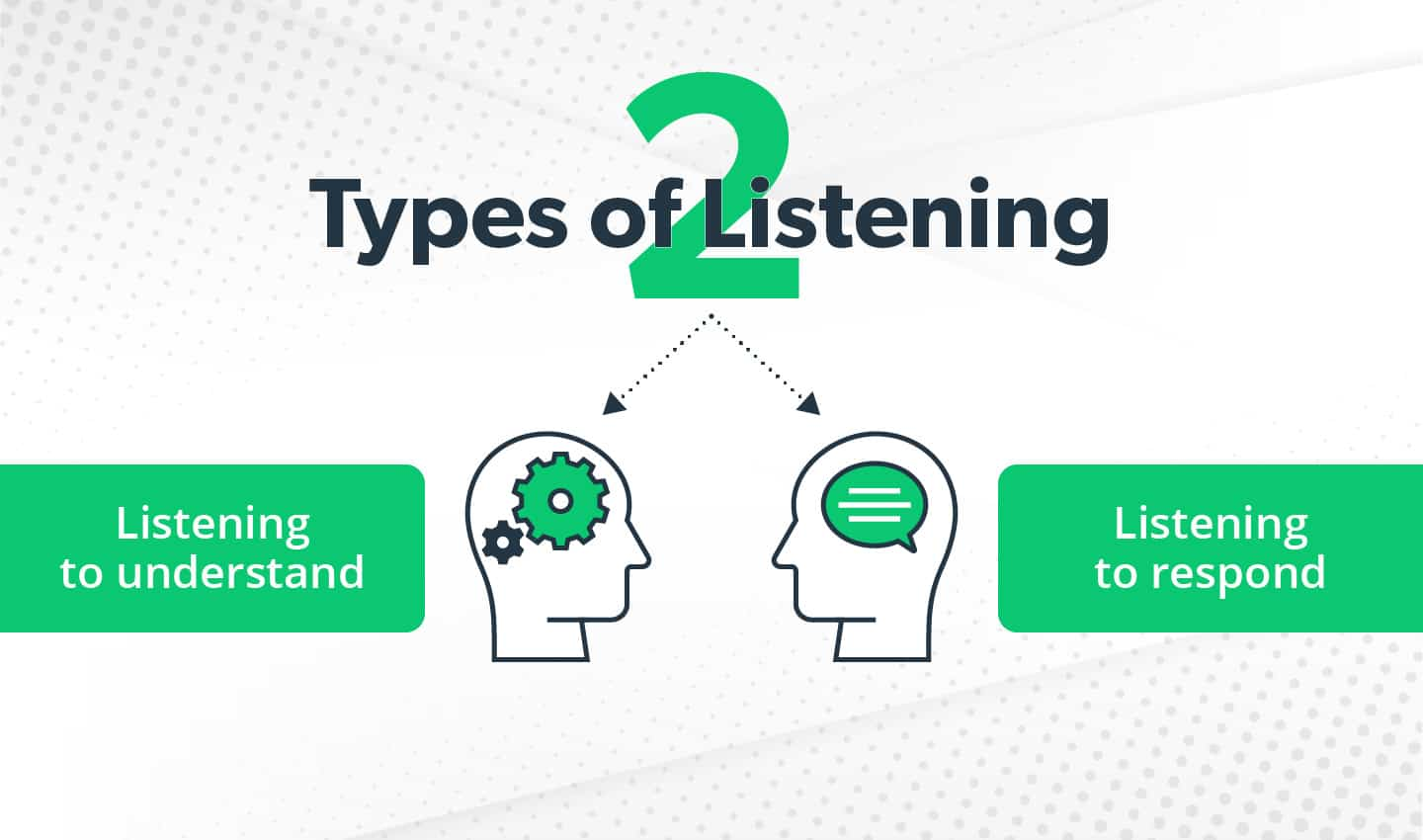 Two types of listening: Listening to understand and listening to respond