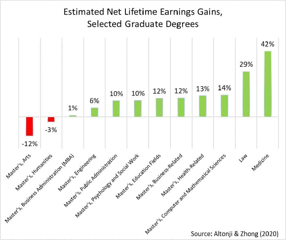 net lifetime earning gains by degree