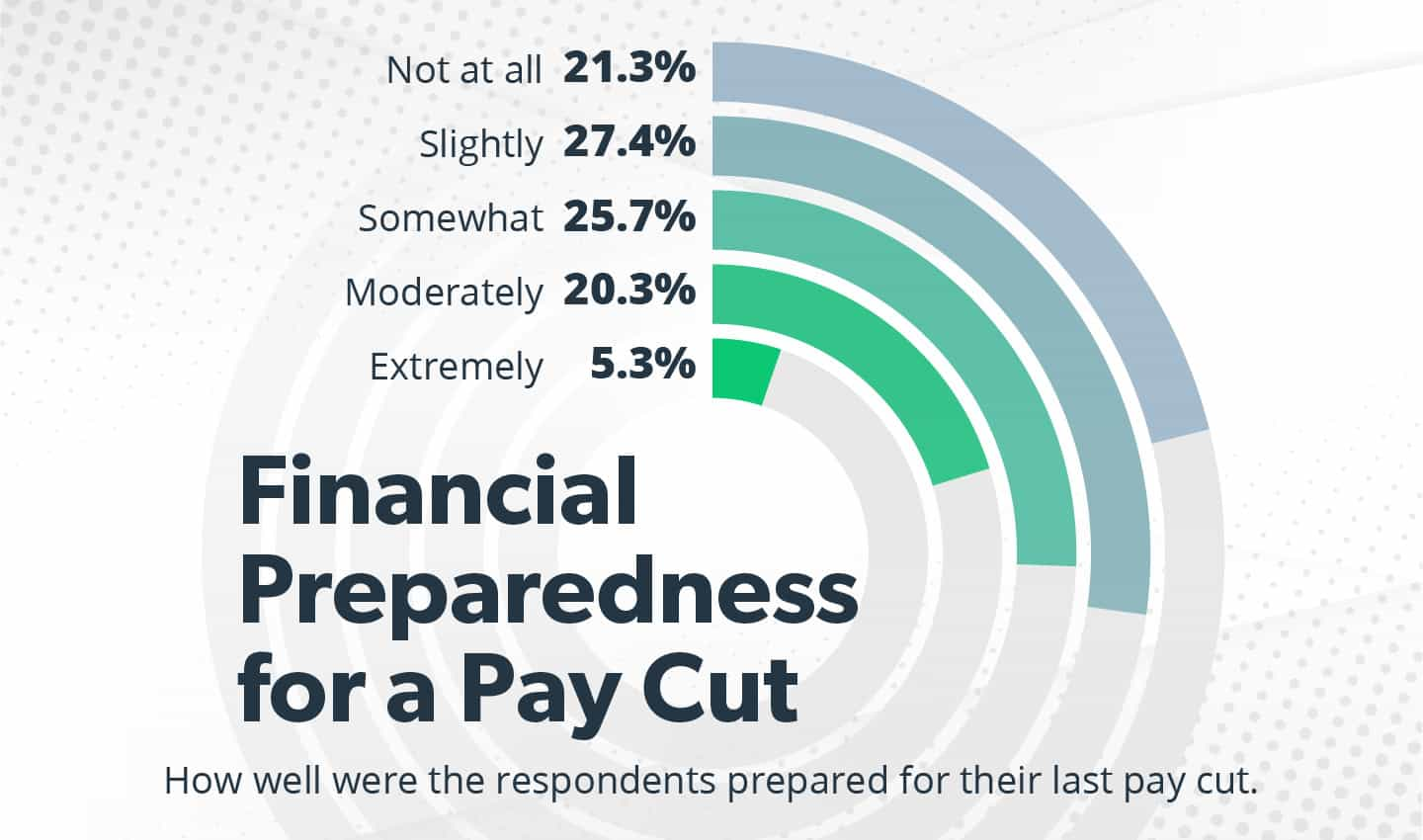 financial preparedness for pay cut