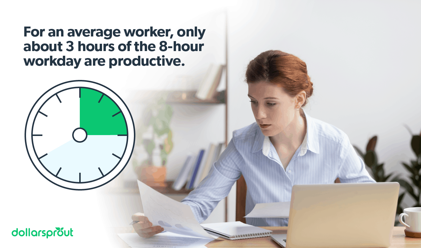Only 3 hours of the eight-hour workday are productive