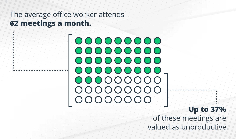 Work meetings stats