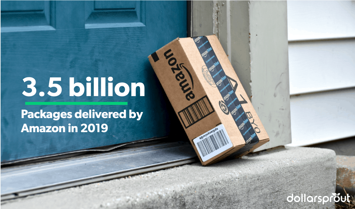 Amazon delivered roughly 3.5 billion packages worldwide in 2019