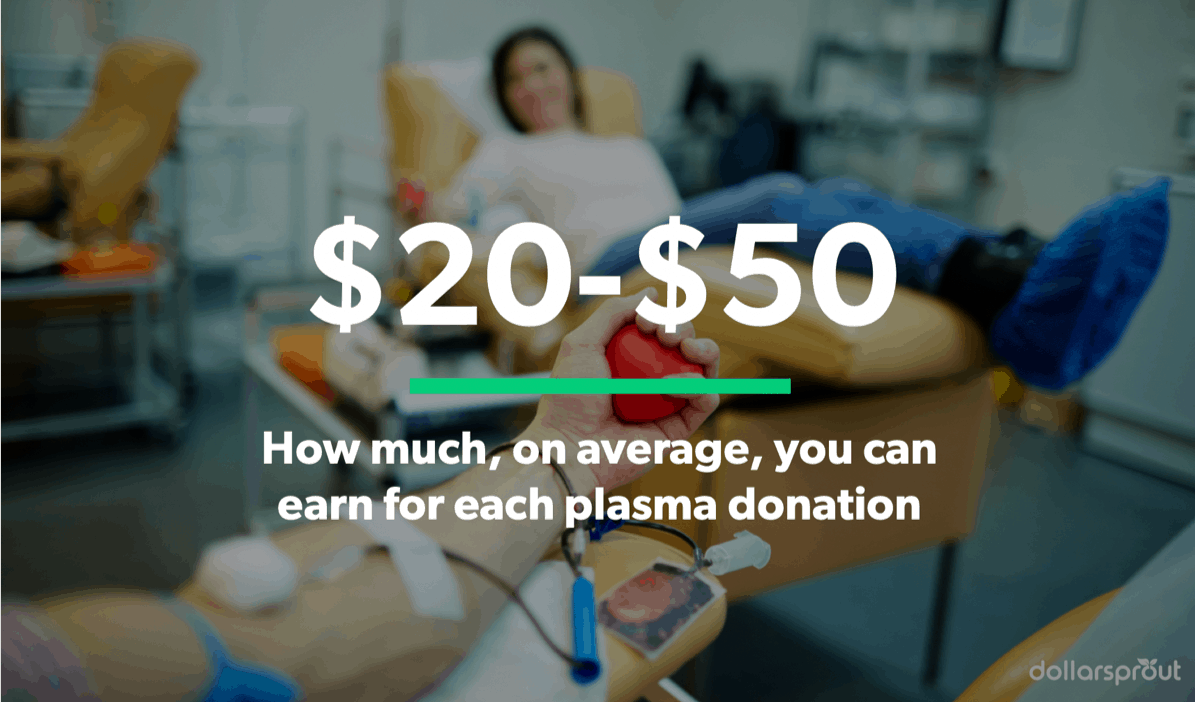 Earn $20-$50 each time you donate plasma.