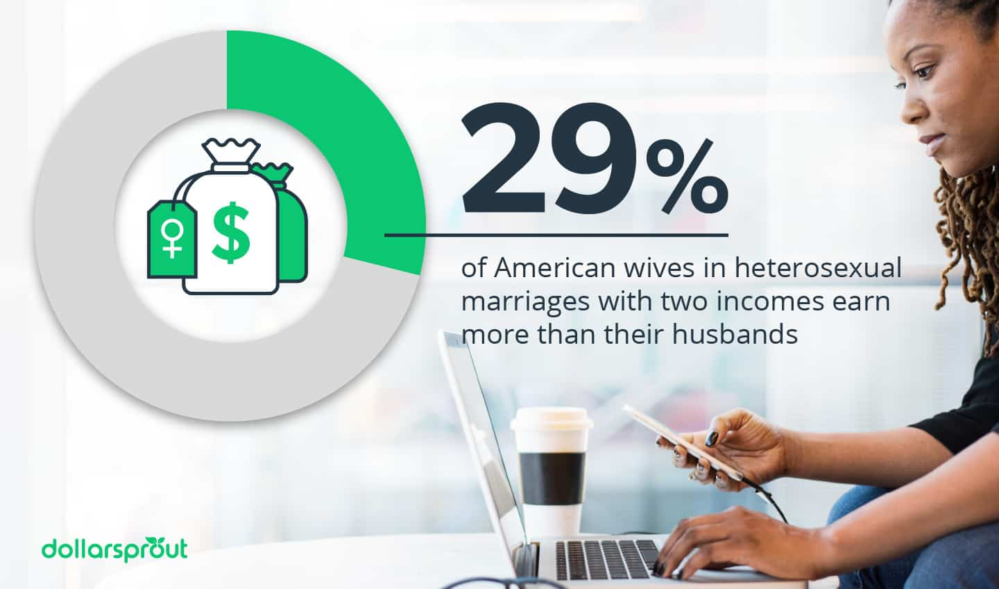 29% of American wives earn more than their husbands