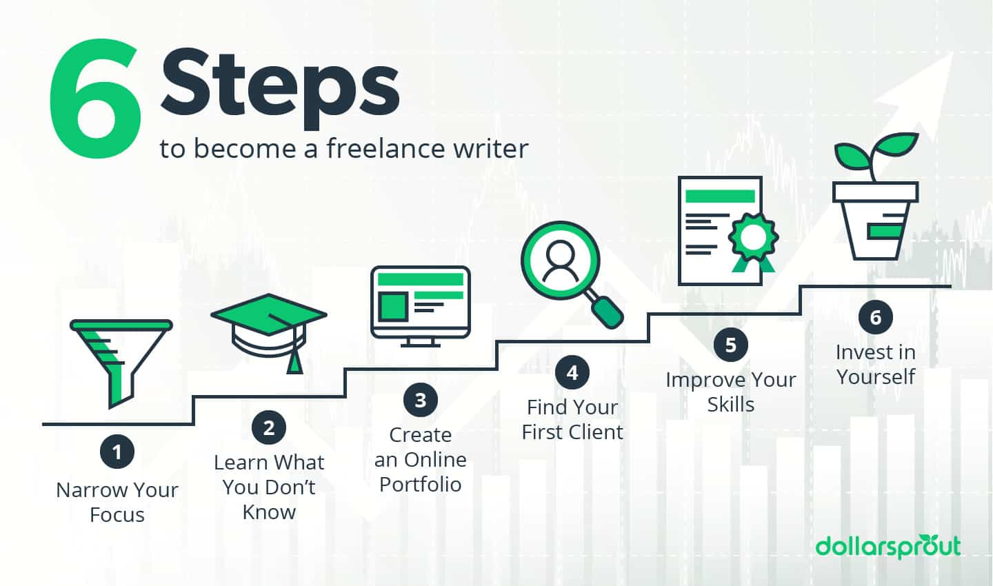 how to become a freelance writer -- 6 steps