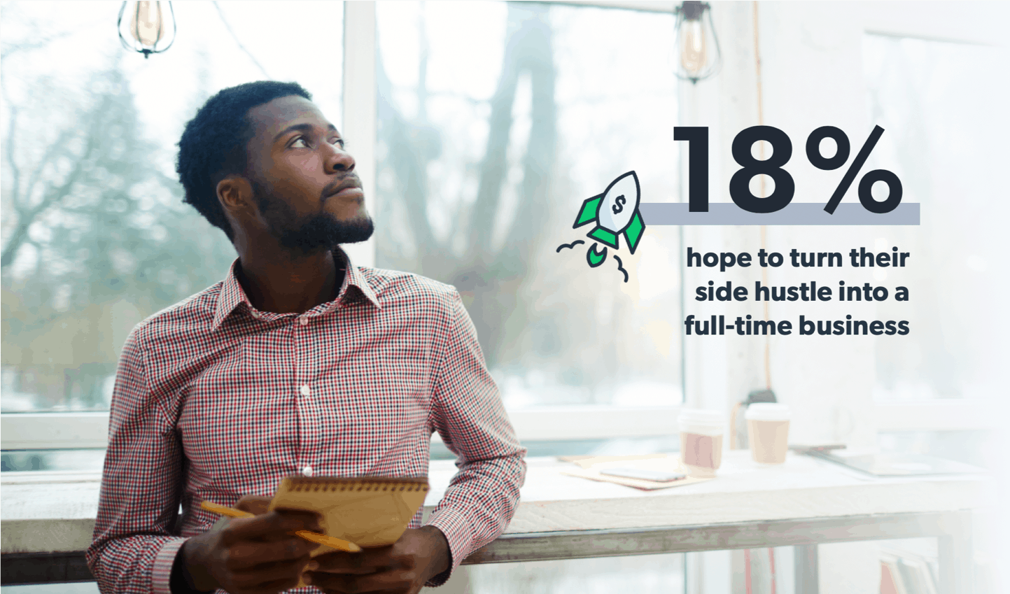 18 percent of respondent said they wanted to turn their side hustle into a full time business