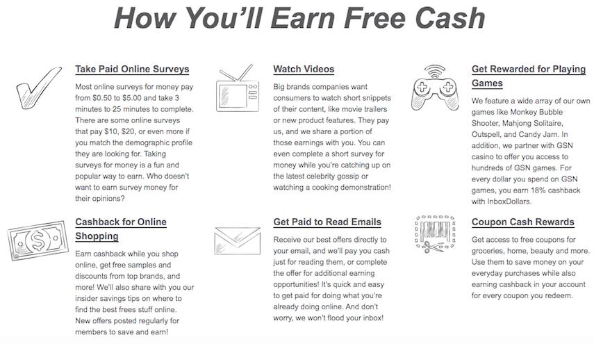 InboxDollars Ways to Earn