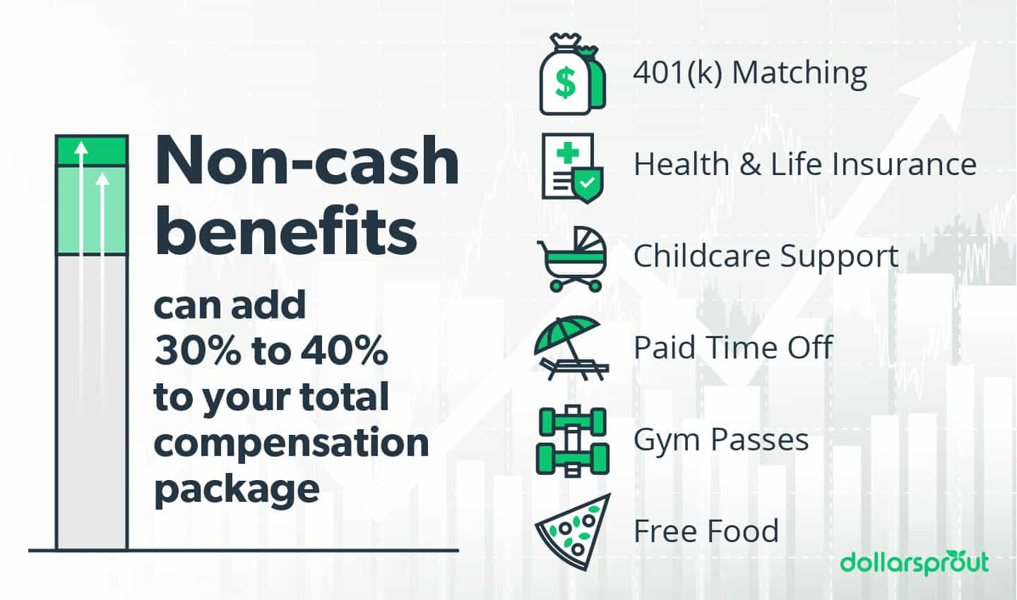 Non-cash benefits can add 30 to 40 percent to your compensation