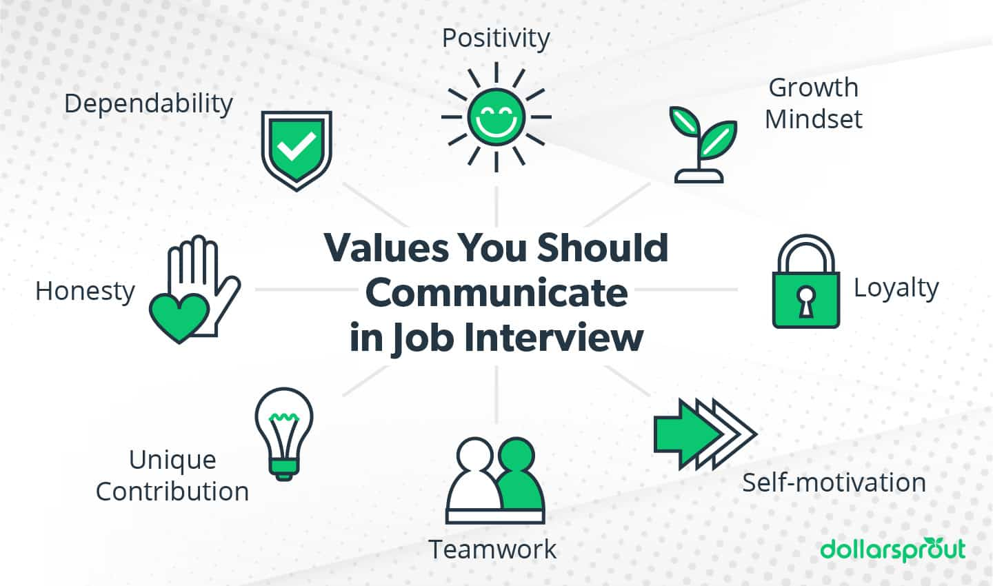 Values to communicate in a job interview